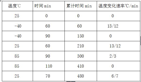 GB/T31485-2015电动汽车蓄电池高低温冲击试验要求及试验方法