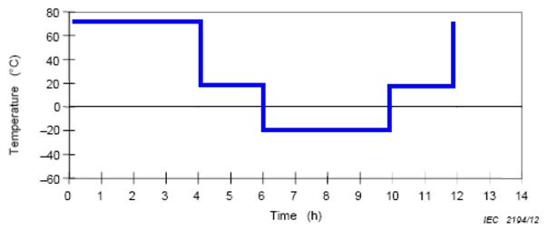 IEC62133温度曲线循环