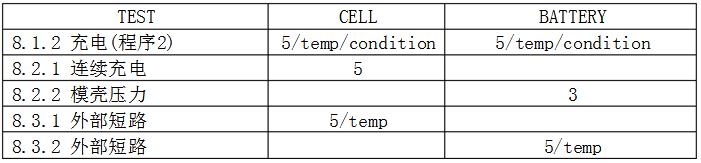 IEC62133表2