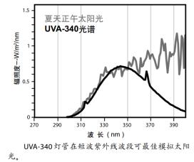 UVA340