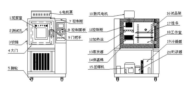 恒温恒湿试验箱的结构
