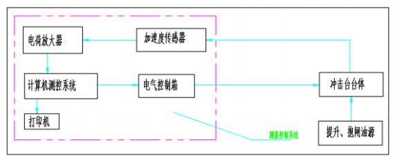 加速度冲击试验机的组成与结构原理