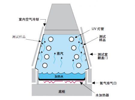 紫外线试验原理
