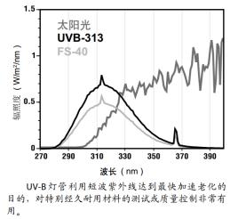 UVB-313